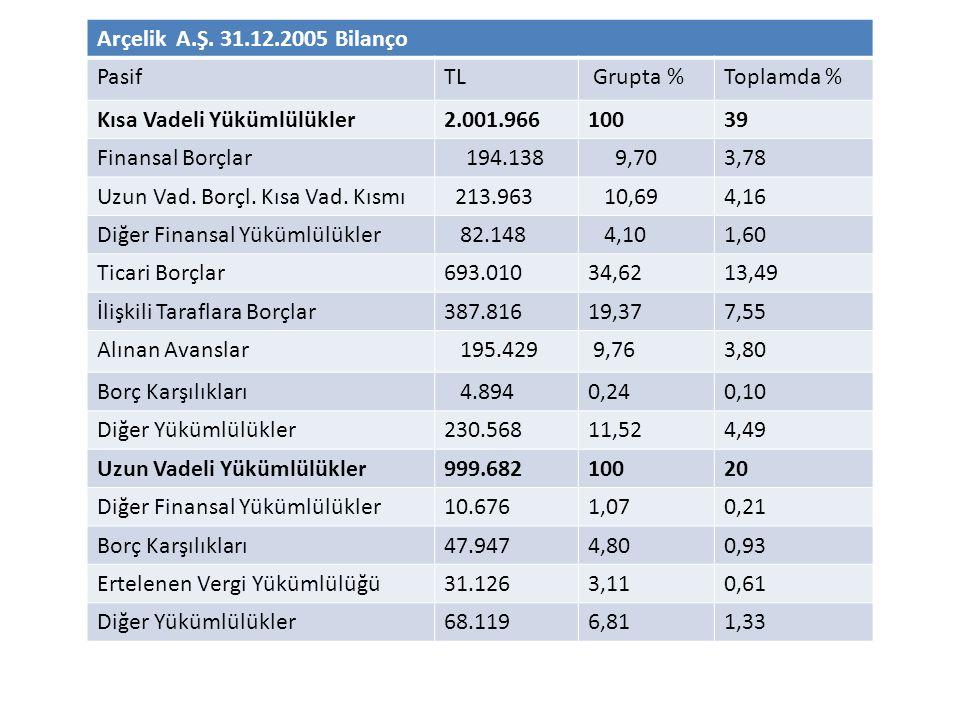 Arçelik A.Ş. 31.12.2005 Bilanço PasifTL Grupta %Toplamda % Kısa Vadeli Yükümlülükler2.001.96610039 Finansal Borçlar 194.138 9,703,78 Uzun Vad. Borçl.