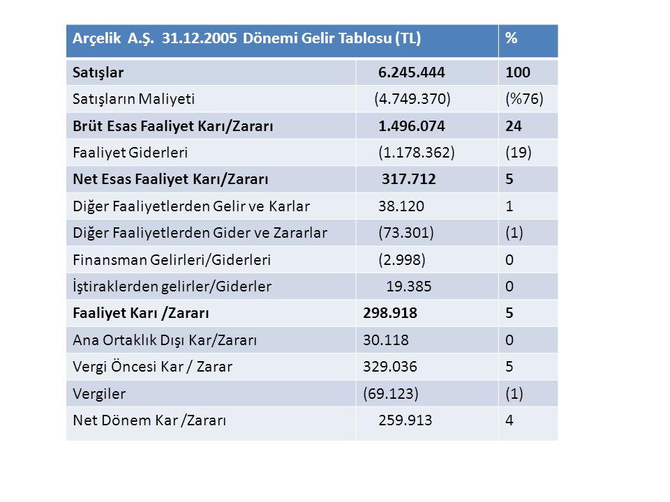 Arçelik A.Ş. 31.12.2005 Dönemi Gelir Tablosu (TL)% Satışlar 6.245.444100 Satışların Maliyeti (4.749.370)(%76) Brüt Esas Faaliyet Karı/Zararı 1.496.074