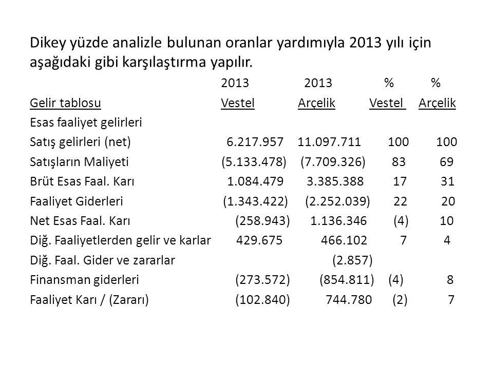 Dikey yüzde analizle bulunan oranlar yardımıyla 2013 yılı için aşağıdaki gibi karşılaştırma yapılır. 2013 2013 % % Gelir tablosu Vestel Arçelik Vestel