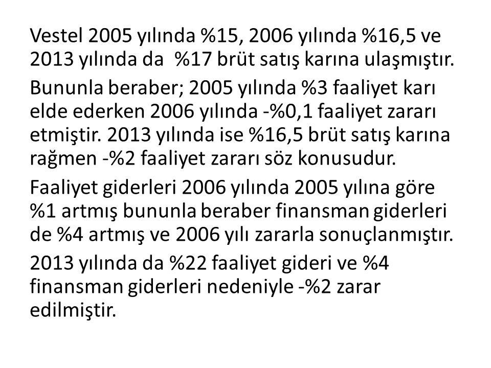 Vestel 2005 yılında %15, 2006 yılında %16,5 ve 2013 yılında da %17 brüt satış karına ulaşmıştır. Bununla beraber; 2005 yılında %3 faaliyet karı elde e