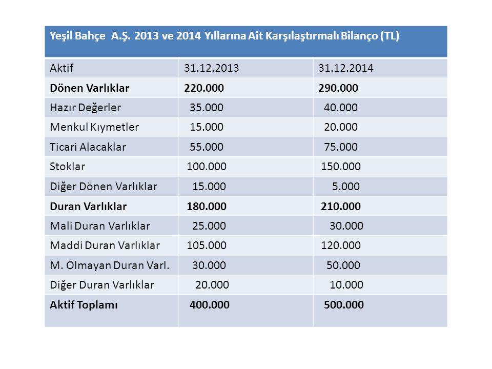 Yeşil Bahçe A.Ş. 2013 ve 2014 Yıllarına Ait Karşılaştırmalı Bilanço (TL) Aktif31.12.201331.12.2014 Dönen Varlıklar220.000290.000 Hazır Değerler 35.000