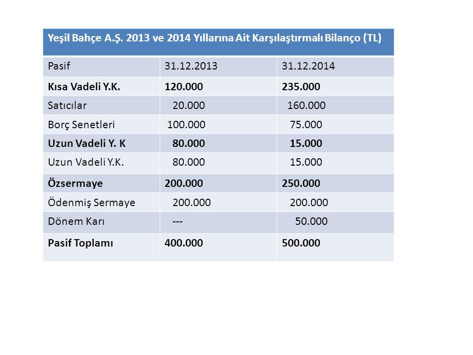 Yeşil Bahçe A.Ş. 2013 ve 2014 Yıllarına Ait Karşılaştırmalı Bilanço (TL) Pasif31.12.201331.12.2014 Kısa Vadeli Y.K.120.000235.000 Satıcılar 20.000 160