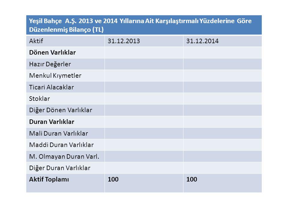 Yeşil Bahçe A.Ş. 2013 ve 2014 Yıllarına Ait Karşılaştırmalı Yüzdelerine Göre Düzenlenmiş Bilanço (TL) Aktif31.12.201331.12.2014 Dönen Varlıklar Hazır
