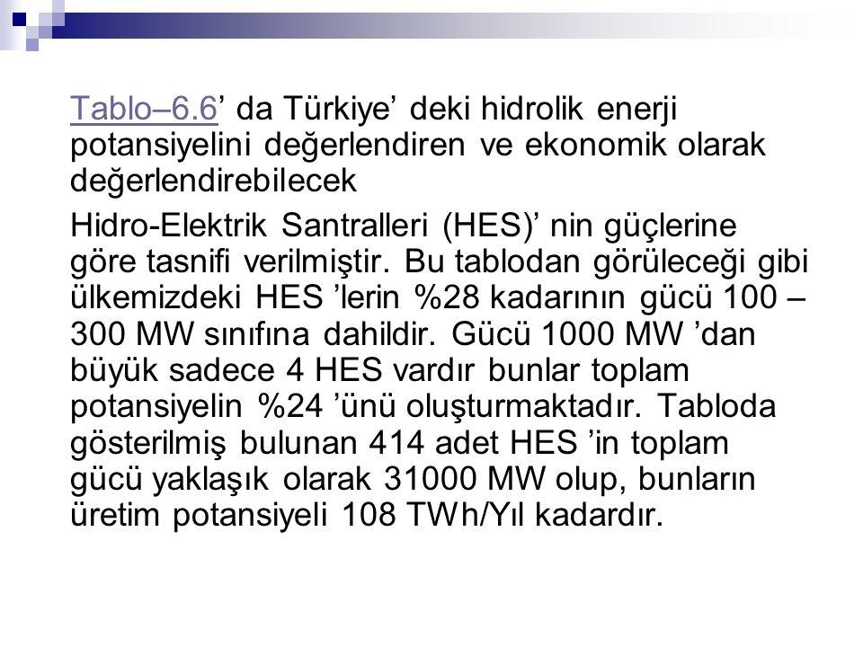 Tablo–6.6Tablo–6.6' da Türkiye' deki hidrolik enerji potansiyelini değerlendiren ve ekonomik olarak değerlendirebilecek Hidro-Elektrik Santralleri (HE