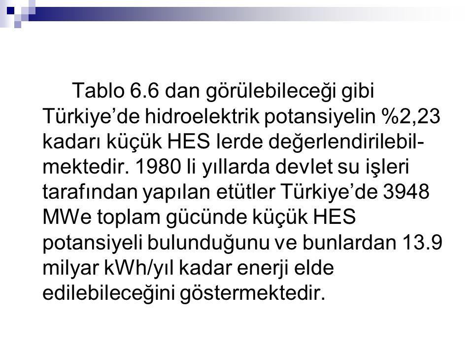 Tablo 6.6 dan görülebileceği gibi Türkiye'de hidroelektrik potansiyelin %2,23 kadarı küçük HES lerde değerlendirilebil- mektedir. 1980 li yıllarda dev