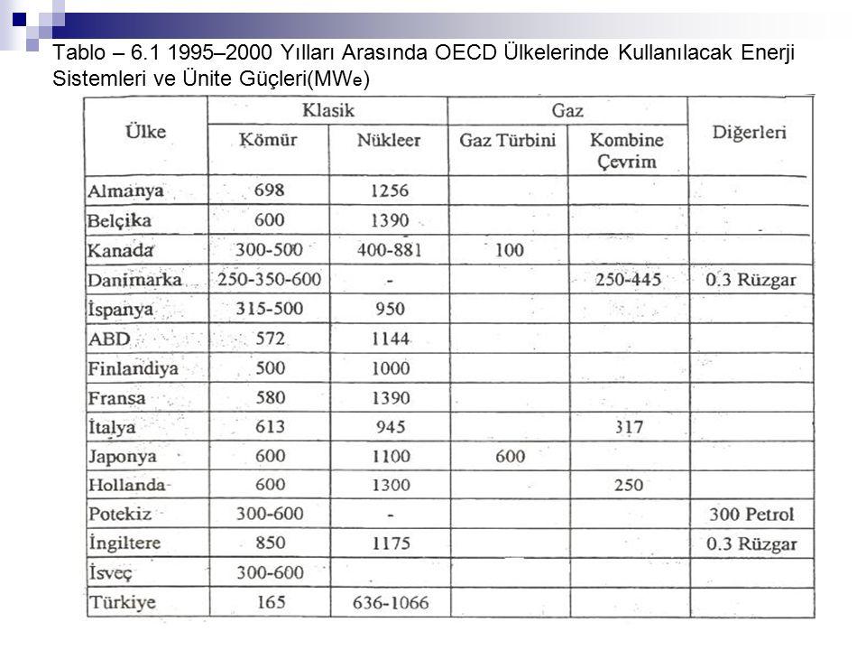 Tablo – 6.1 1995–2000 Yılları Arasında OECD Ülkelerinde Kullanılacak Enerji Sistemleri ve Ünite Güçleri(MW e )