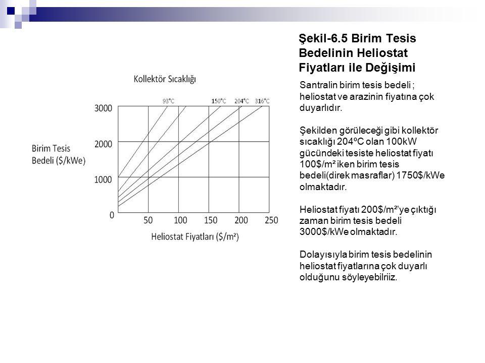 Şekil-6.5 Birim Tesis Bedelinin Heliostat Fiyatları ile Değişimi Santralin birim tesis bedeli ; heliostat ve arazinin fiyatına çok duyarlıdır. Şekilde