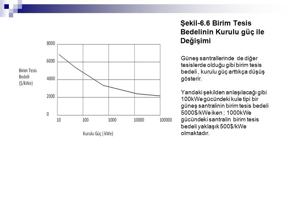 Şekil-6.6 Birim Tesis Bedelinin Kurulu güç ile Değişimi Güneş santrallerinde de diğer tesislerde olduğu gibi birim tesis bedeli, kurulu güç arttıkça d