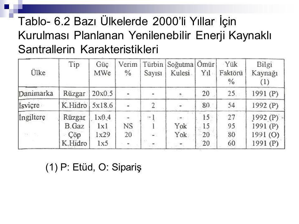 Tablo- 6.2 Bazı Ülkelerde 2000'li Yıllar İçin Kurulması Planlanan Yenilenebilir Enerji Kaynaklı Santrallerin Karakteristikleri (1) P: Etüd, O: Sipariş