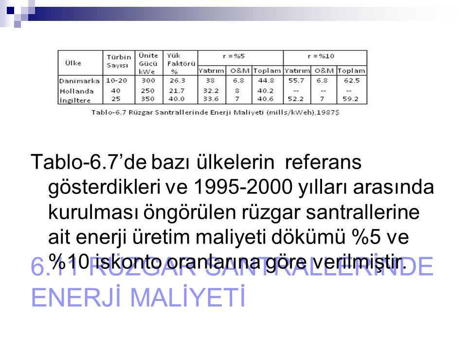 6.11 RÜZGAR SANTRALLERİNDE ENERJİ MALİYETİ Tablo-6.7'de bazı ülkelerin referans gösterdikleri ve 1995-2000 yılları arasında kurulması öngörülen rüzgar