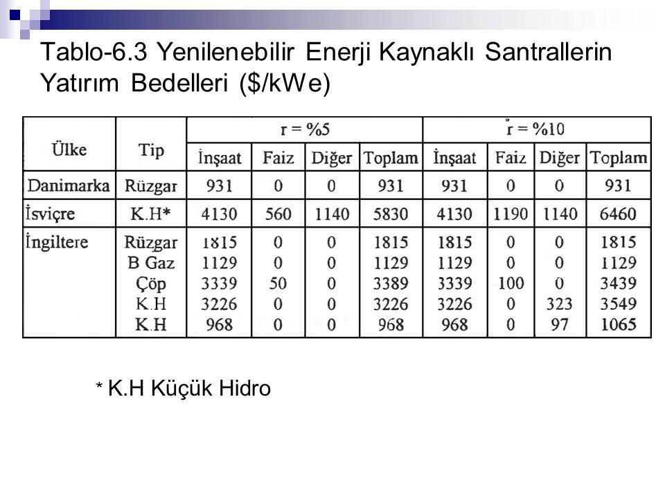 Türkiye'nin brüt hidrolik enerji potansiyeli 440 milyar kWeh/yıl olarak hesaplanmıştır.