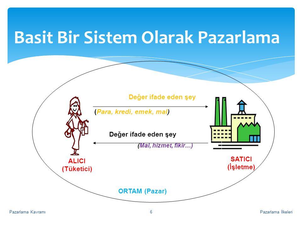 Basit Bir Sistem Olarak Pazarlama Değer ifade eden şey (Para, kredi, emek, mal) Değer ifade eden şey (Mal, hizmet, fikir…) ORTAM (Pazar) SATICI (İşlet