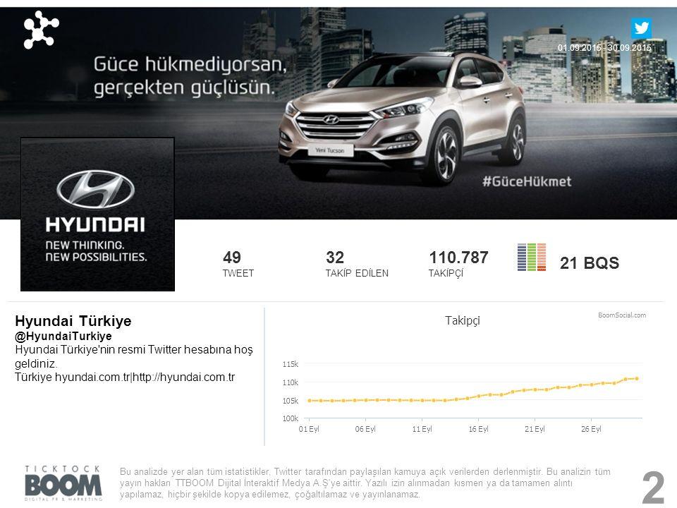 Hyundai Türkiye @HyundaiTurkiye Hyundai Türkiye nin resmi Twitter hesabına hoş geldiniz.