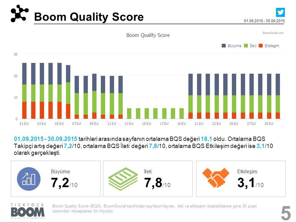 Boom Quality Score 01.09.2015 - 30.09.2015 01.09.2015 - 30.09.2015 tarihleri arasında sayfanın ortalama BQS değeri 18,1 oldu.