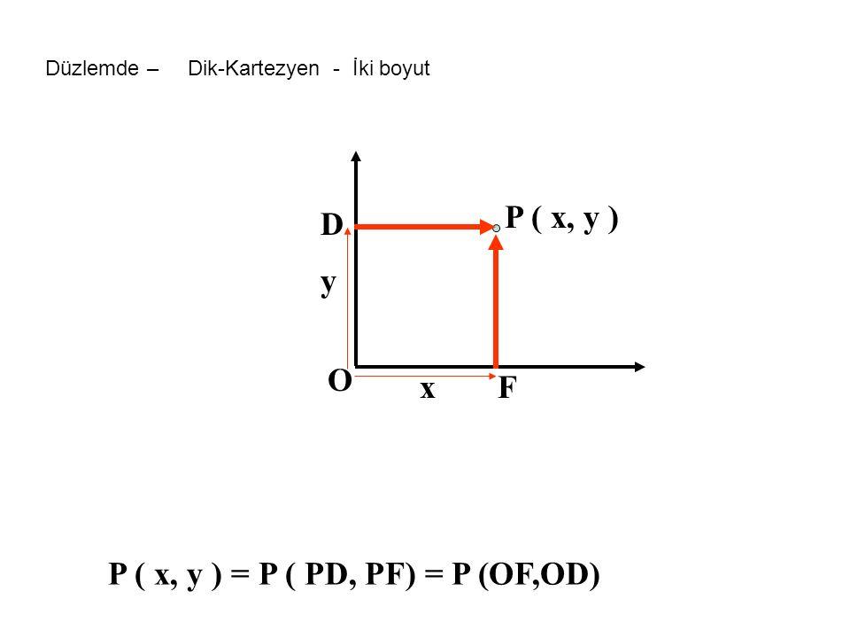 P ( x, y ) = P ( PD, PF) = P (OF,OD) P ( x, y ) x y D F O Düzlemde – Dik-Kartezyen - İki boyut