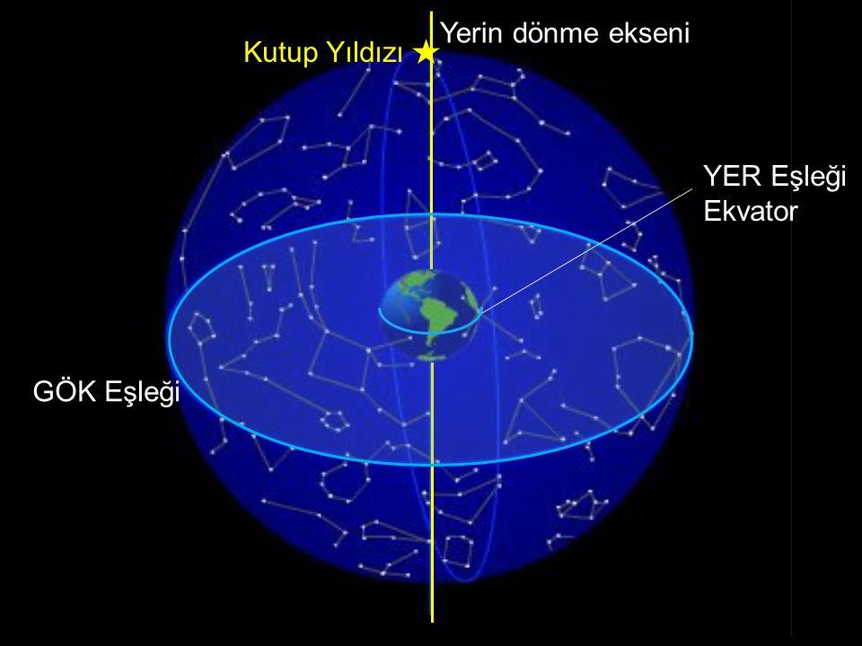 Yerin dönme ekseni YER Eşleği Ekvator GÖK Eşleği Kutup Yıldızı