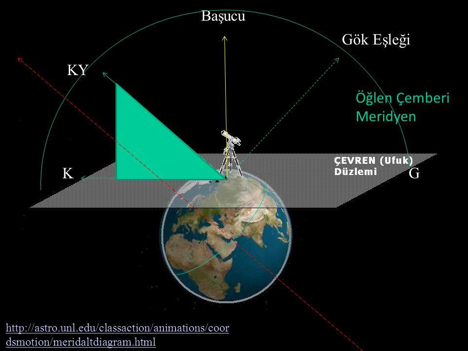 K KY Başucu Gök Eşleği http://astro.unl.edu/classaction/animations/coor dsmotion/meridaltdiagram.html G Öğlen Çemberi Meridyen