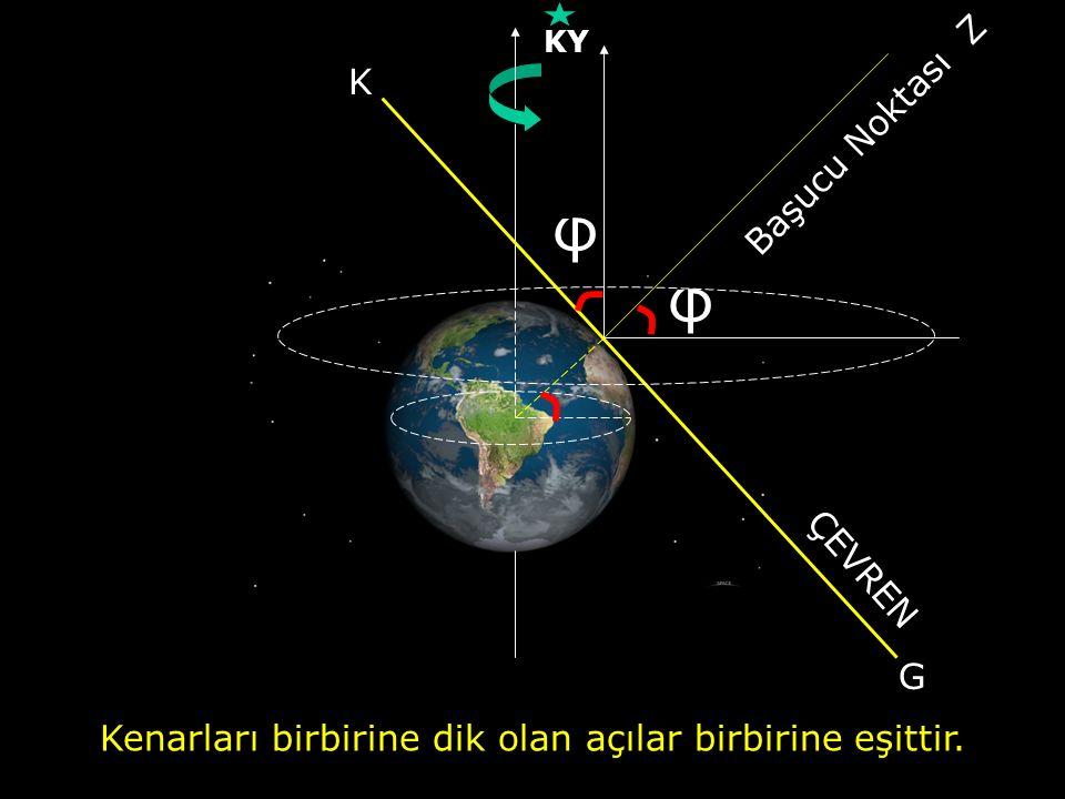 Kenarları birbirine dik olan açılar birbirine eşittir. KY Başucu Noktası Z ÇEVREN G K φ φ