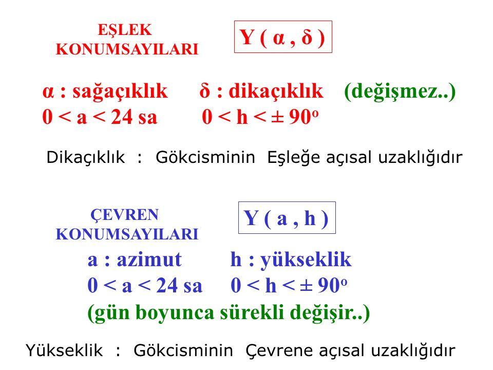 α : sağaçıklık δ : dikaçıklık (değişmez..) 0 < a < 24 sa 0 < h < ± 90 o EŞLEK KONUMSAYILARI Y ( α, δ ) Dikaçıklık : Gökcisminin Eşleğe açısal uzaklığı