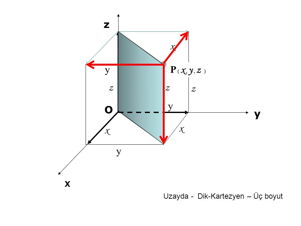 X y z x y z P ( x, y, z ) O x y x y z z Uzayda - Dik-Kartezyen – Üç boyut