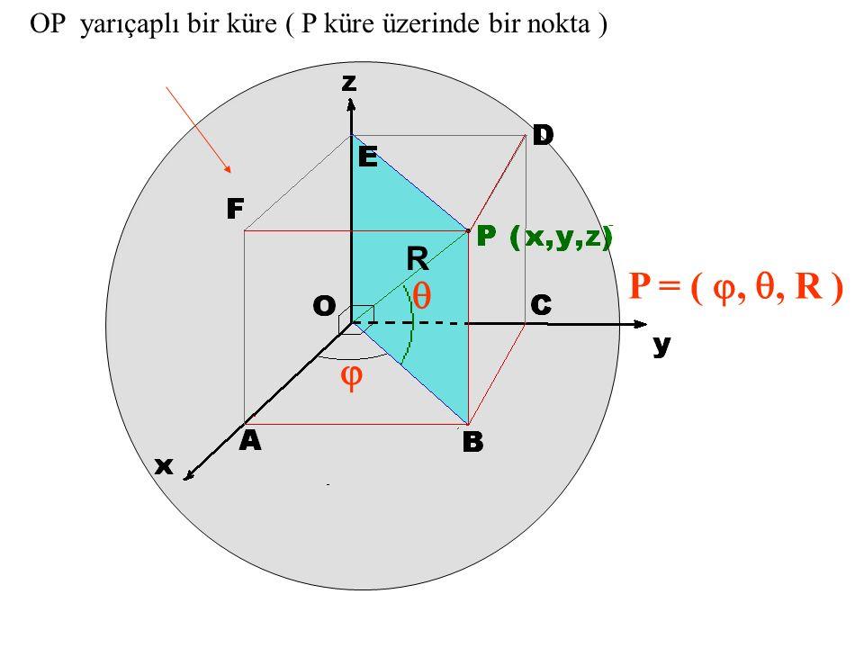 OP yarıçaplı bir küre ( P küre üzerinde bir nokta ) P = ( , , R )   R