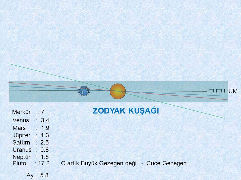 TUTULUM Merkür : 7 Venüs : 3.4 Mars : 1.9 Jüpiter : 1.3 Satürn : 2.5 Uranüs : 0.8 Neptün : 1.8 Pluto : 17.2 Ay : 5.8 ZODYAK KUŞAĞI O artık Büyük Gezeg