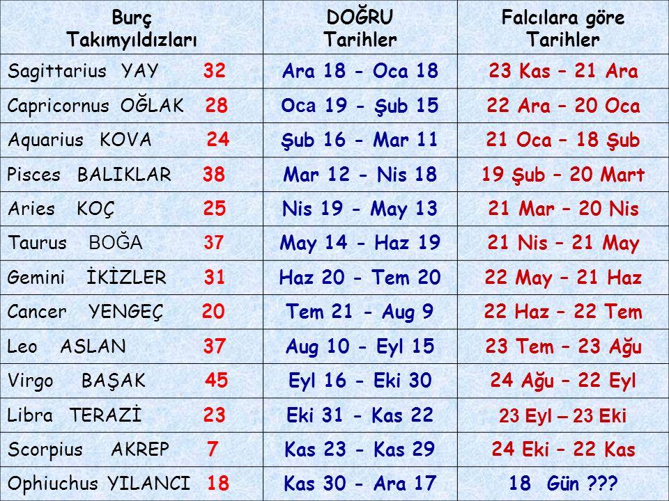 Burç Takımyıldızları DOĞRU Tarihler Falcılara göre Tarihler Sagittarius YAY 32Ara 18 - Oca 1823 Kas – 21 Ara Capricornus OĞLAK 28 Oca 19 - Şub 1522 Ar