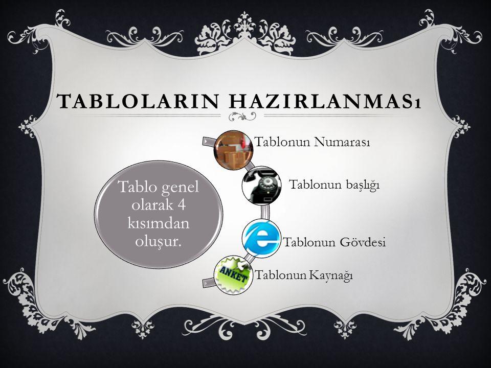 TABLOLARIN HAZIRLANMASı Tablo genel olarak 4 kısımdan oluşur. Tablonun Numarası Tablonun başlığı Tablonun Gövdesi Tablonun Kaynağı