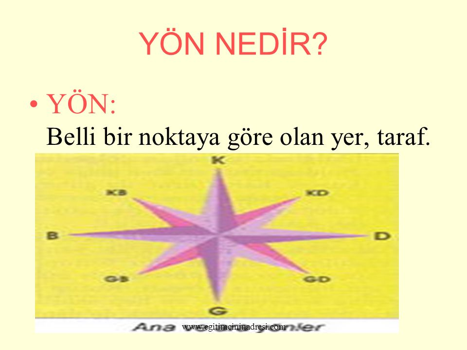YÖN NEDİR? YÖN: Belli bir noktaya göre olan yer, taraf. Y ön, belli bir www.egitimcininadresi.com
