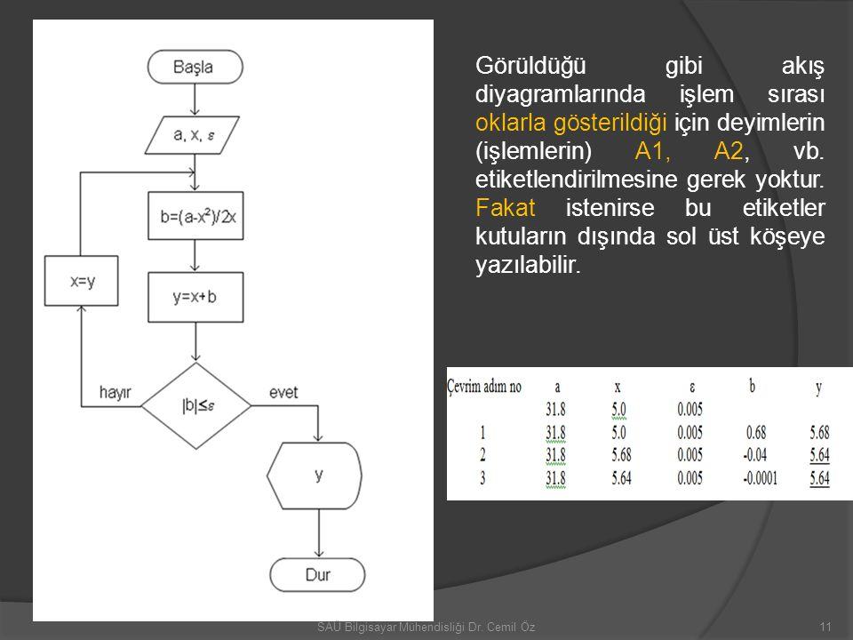 Görüldüğü gibi akış diyagramlarında işlem sırası oklarla gösterildiği için deyimlerin (işlemlerin) A1, A2, vb. etiketlendirilmesine gerek yoktur. Faka