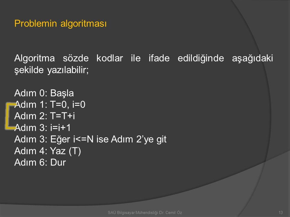 Problemin algoritması Algoritma sözde kodlar ile ifade edildiğinde aşağıdaki şekilde yazılabilir; Adım 0: Başla Adım 1: T=0, i=0 Adım 2: T=T+i Adım 3: