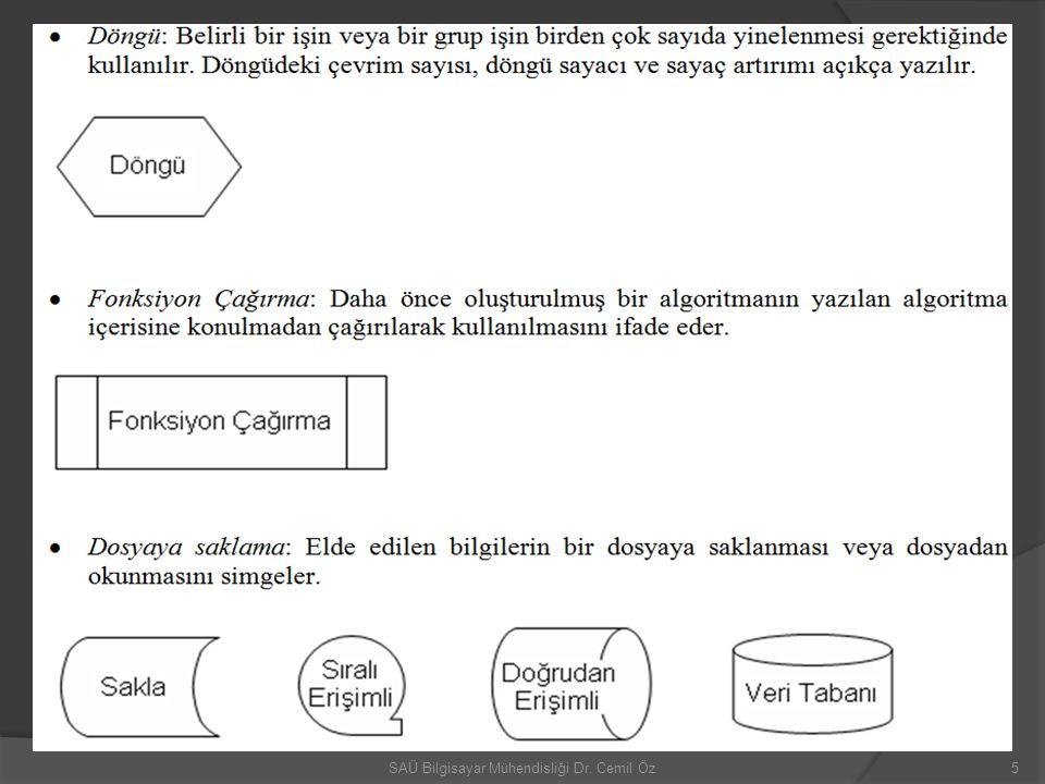 Örnek akış.3; matrisleri ve N=M=2 değerleri için 16SAÜ Bilgisayar Mühendisliği Dr. Cemil Öz