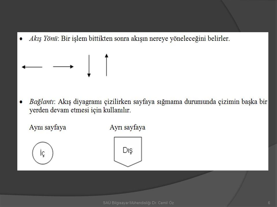 ÖRNEK AKIŞ DİYAGRAMLARI Örnek akış.1; Örnek alg.3 için akış diyagramını çizelim.