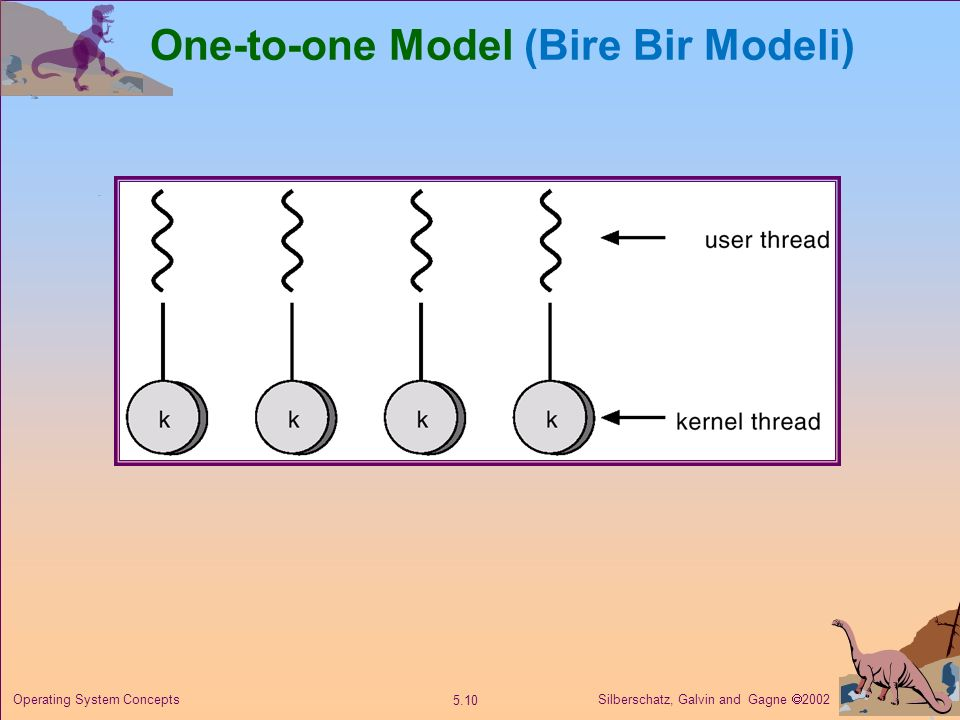 Silberschatz, Galvin and Gagne  2002 5.10 Operating System Concepts One-to-one Model (Bire Bir Modeli)
