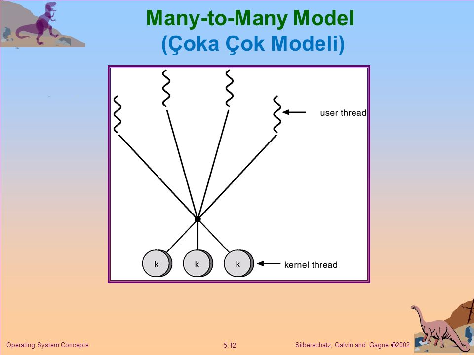 Silberschatz, Galvin and Gagne  2002 5.12 Operating System Concepts Many-to-Many Model (Çoka Çok Modeli)