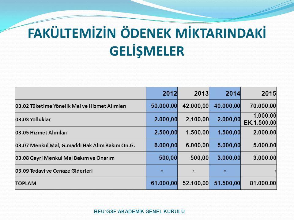 FAKÜLTEMİZİN ÖDENEK MİKTARINDAKİ GELİŞMELER 2012201320142015 03.02 Tüketime Yönelik Mal ve Hizmet Alımları 50.000,0042.000,0040.000,0070.000.00 03.03