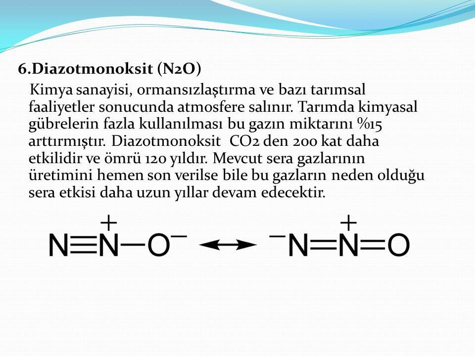 6.Diazotmonoksit (N2O) Kimya sanayisi, ormansızlaştırma ve bazı tarımsal faaliyetler sonucunda atmosfere salınır. Tarımda kimyasal gübrelerin fazla ku