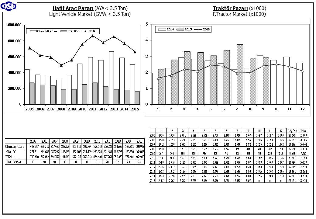 Traktör Pazarı (x1000) F.Tractor Market (x1000) Hafif Araç Pazarı (AYA< 3.5 Ton) Light Vehicle Market (GVW < 3.5 Ton)