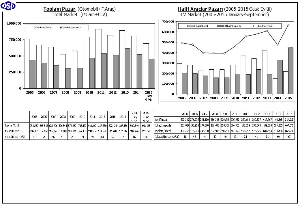 Toplam Pazar (Otomobil+T.Araç) Total Market (P.Cars+C.V) Hafif Araçlar Pazarı (2005-2015 Ocak-Eylül) LV Market (2005-2015 January-September)
