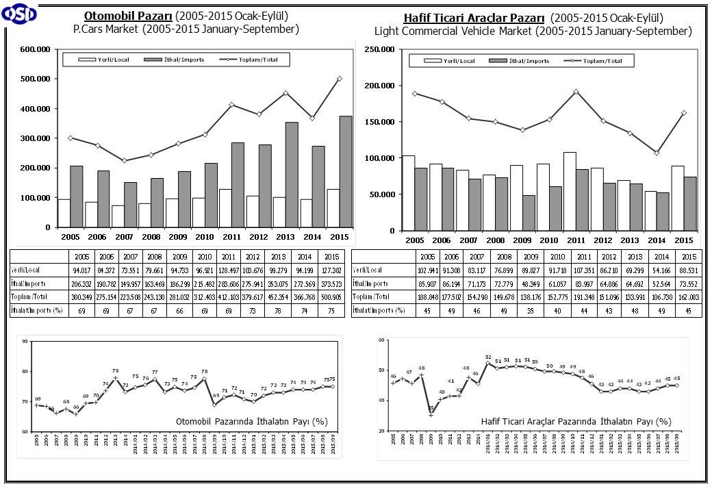Otomobil Pazarı (2005-2015 Ocak-Eylül) P.Cars Market (2005-2015 January-September) Hafif Ticari Araçlar Pazarı (2005-2015 Ocak-Eylül) Light Commercial Vehicle Market (2005-2015 January-September) Otomobil Pazarında İthalatın Payı (%)Hafif Ticari Araçlar Pazarında İthalatın Payı (%)