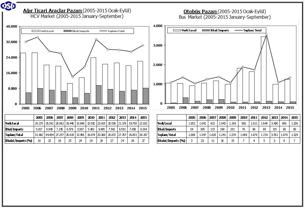 Otobüs Pazarı (2005-2015 Ocak-Eylül) Bus Market (2005-2015 January-September) Ağır Ticari Araçlar Pazarı (2005-2015 Ocak-Eylül) HCV Market (2005-2015 January-September)