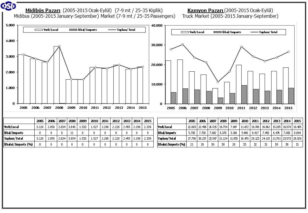 Kamyon Pazarı (2005-2015 Ocak-Eylül) Truck Market (2005-2015 January-September) Midibüs Pazarı (2005-2015 Ocak-Eylül) (7-9 mt / 25-35 Kişilik) Midibus (2005-2015 January-September) Market (7-9 mt / 25-35 Passengers)