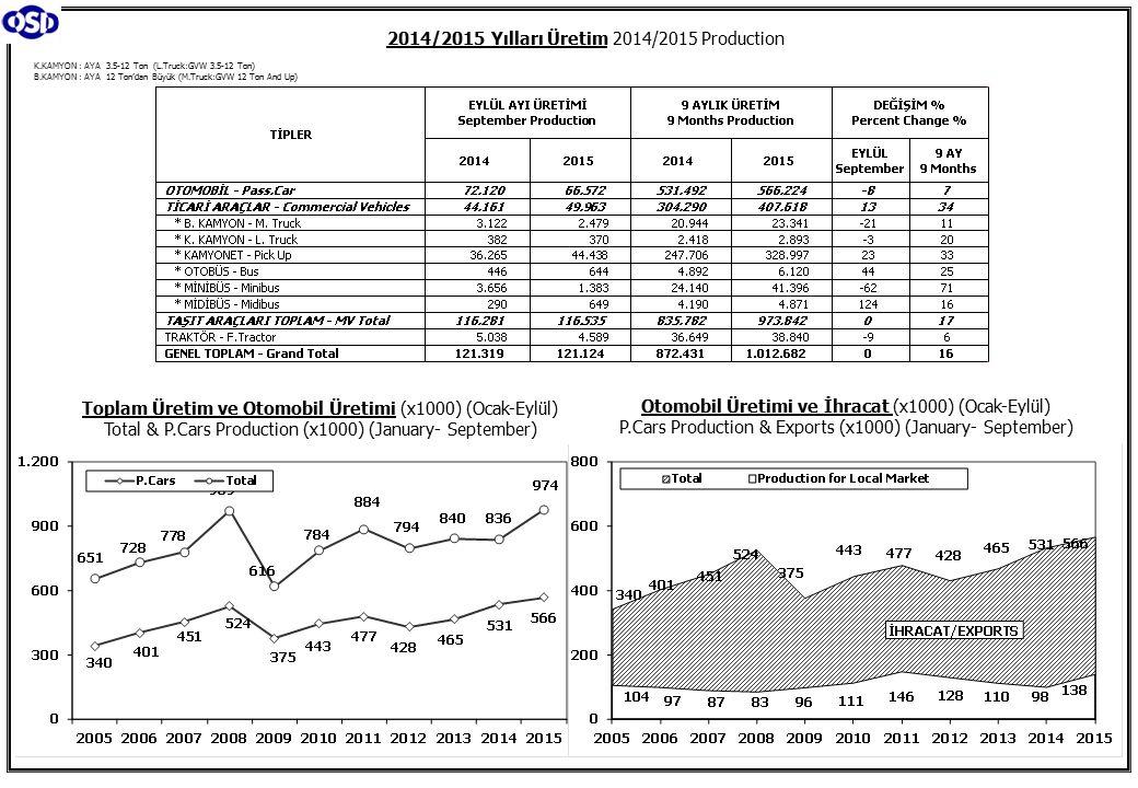 K.KAMYON : AYA 3.5-12 Ton (L.Truck:GVW 3.5-12 Ton) B.KAMYON : AYA 12 Ton'dan Büyük (M.Truck:GVW 12 Ton And Up) 2014/2015 Yılları Üretim 2014/2015 Production Toplam Üretim ve Otomobil Üretimi (x1000) (Ocak-Eylül) Total & P.Cars Production (x1000) (January- September) Otomobil Üretimi ve İhracat (x1000) (Ocak-Eylül) P.Cars Production & Exports (x1000) (January- September)