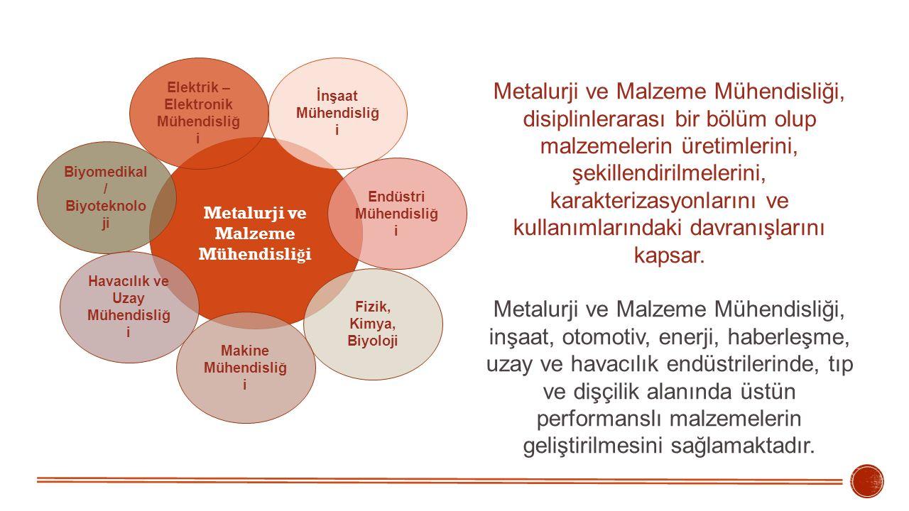 Metalurji ve Malzeme Mühendisli ğ i Biyomedikal / Biyoteknolo ji İnşaat Mühendisliğ i Endüstri Mühendisliğ i Fizik, Kimya, Biyoloji Makine Mühendisliğ i Havacılık ve Uzay Mühendisliğ i Elektrik – Elektronik Mühendisliğ i Metalurji ve Malzeme Mühendisliği, disiplinlerarası bir bölüm olup malzemelerin üretimlerini, şekillendirilmelerini, karakterizasyonlarını ve kullanımlarındaki davranışlarını kapsar.