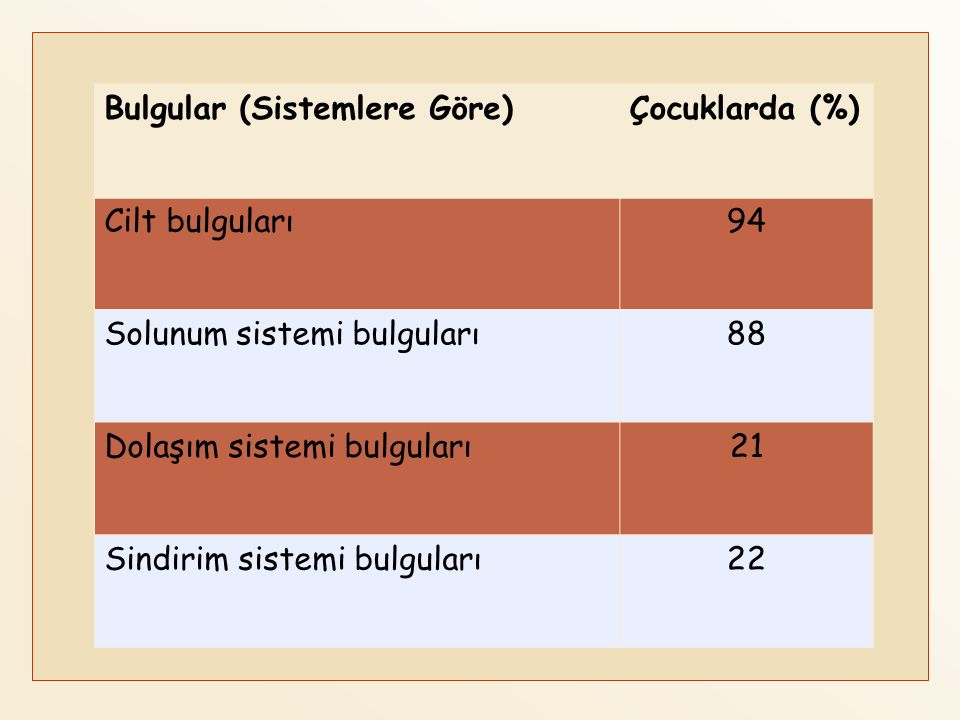 Bulgular (Sistemlere Göre)Çocuklarda (%) Cilt bulguları94 Solunum sistemi bulguları88 Dolaşım sistemi bulguları21 Sindirim sistemi bulguları22