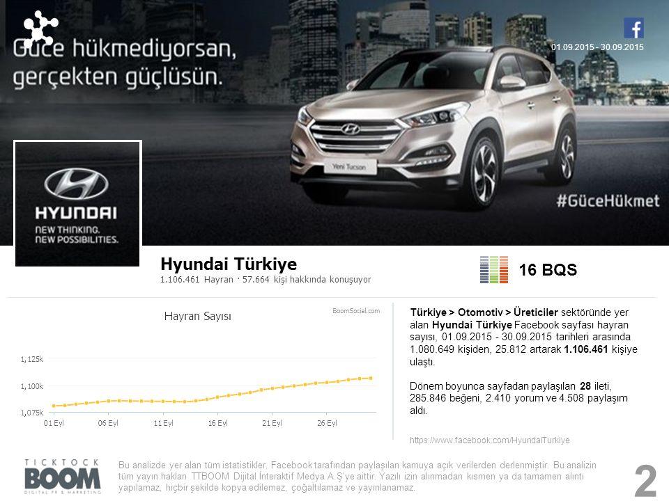 Hyundai Türkiye 1.106.461 Hayran · 57.664 kişi hakkında konuşuyor 16 BQS Türkiye > Otomotiv > Üreticiler sektöründe yer alan Hyundai Türkiye Facebook