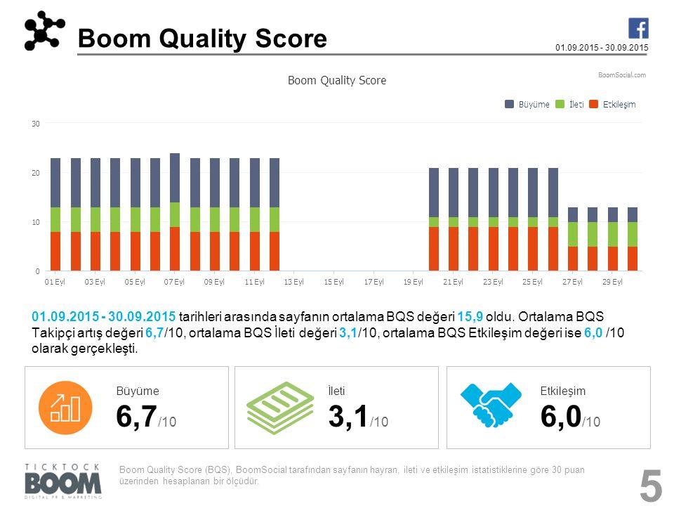Boom Quality Score 01.09.2015 - 30.09.2015 01.09.2015 - 30.09.2015 tarihleri arasında sayfanın ortalama BQS değeri 15,9 oldu. Ortalama BQS Takipçi art