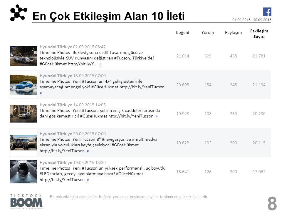 En Çok Etkileşim Alan 10 İleti 01.09.2015 - 30.09.2015 BeğeniYorumPaylaşım Etkileşim Sayısı Hyundai Türkiye 02.09.2015 08:42 Timeline Photos Bekleyiş