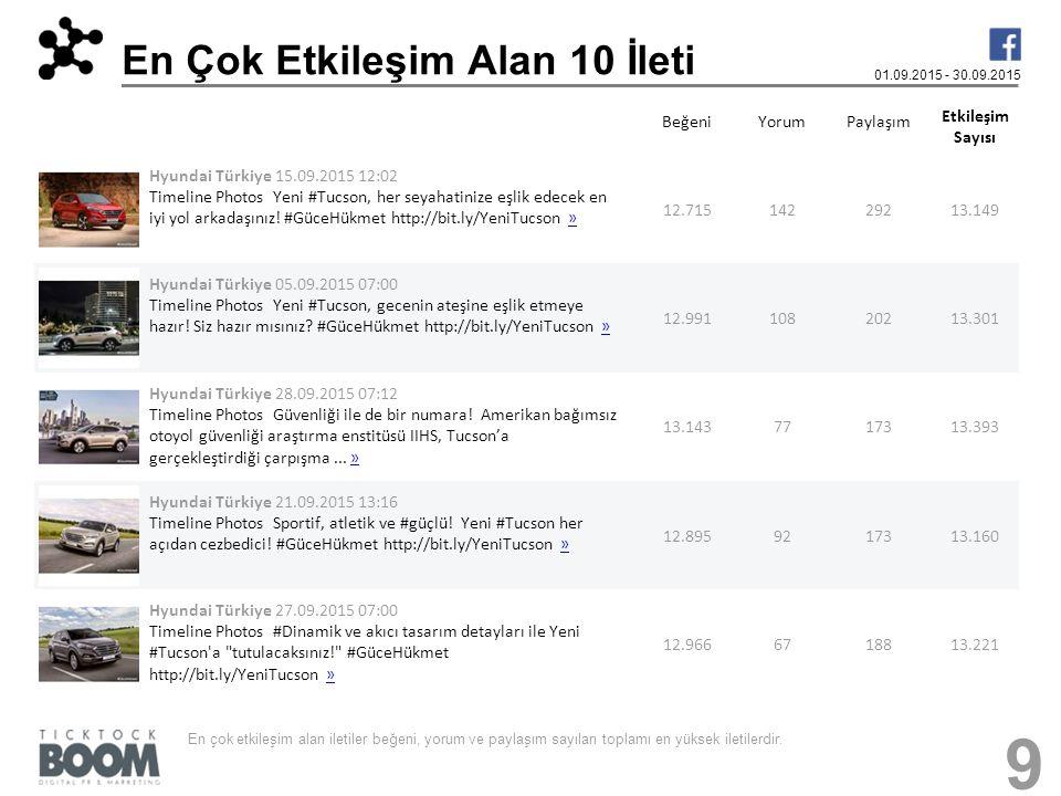En Çok Etkileşim Alan 10 İleti 01.09.2015 - 30.09.2015 BeğeniYorumPaylaşım Etkileşim Sayısı Hyundai Türkiye 15.09.2015 12:02 Timeline Photos Yeni #Tuc