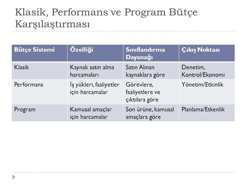 Klasik, Performans ve Program Bütçe Karşılaştırması Bütçe SistemiÖzelli ğ iSınıflandırma Dayana ğ ı Çıkış Noktası KlasikKaynak satın alma harcamaları